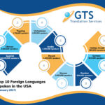5 Top Languages Spoken Globally in 2021