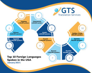 Top 10 languages in USA