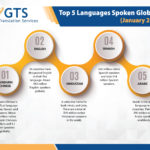 10 Most Commonly Spoken Foreign Languages in the USA