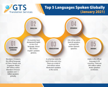 World's 5 Top Languages